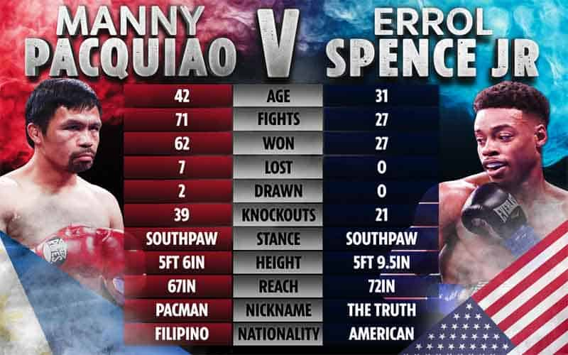 Pacquiao/Spence fight card